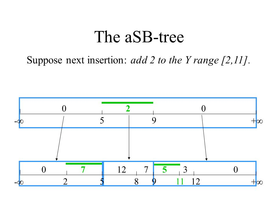 - 258912 + 07 730 Suppose next insertion: add 2 to the Y range [2,11]. - 59 + 020 5 11 The aSB-tree