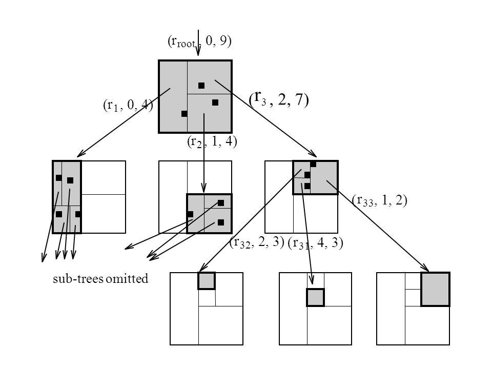 r 1, 0, 4)( r 2, 1, 4)( r 3, 2, 7)( r 32 (, 2, 3) r 31, 4, 3)( r 33 (, 1, 2) r root (, 0, 9) sub-trees omitted
