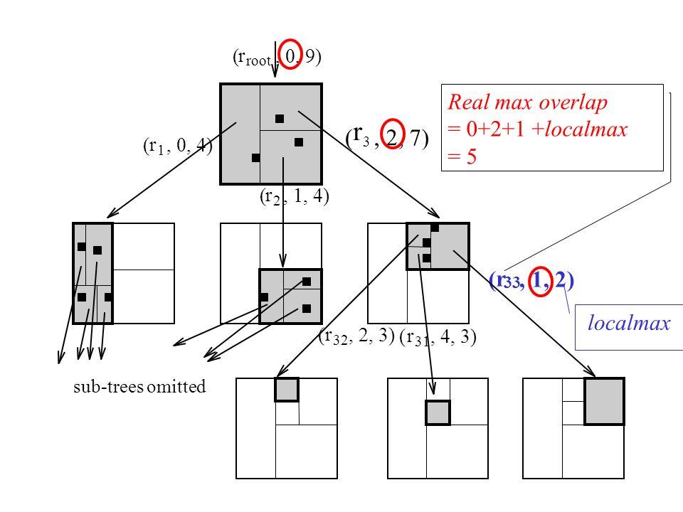 r 1, 0, 4)( r 2, 1, 4)( r 3, 2, 7)( r 32 (, 2, 3) r 31, 4, 3)( r 33 (, 1, 2) r root (, 0, 9) sub-trees omitted localmax Real max overlap = 0+2+1 +loca