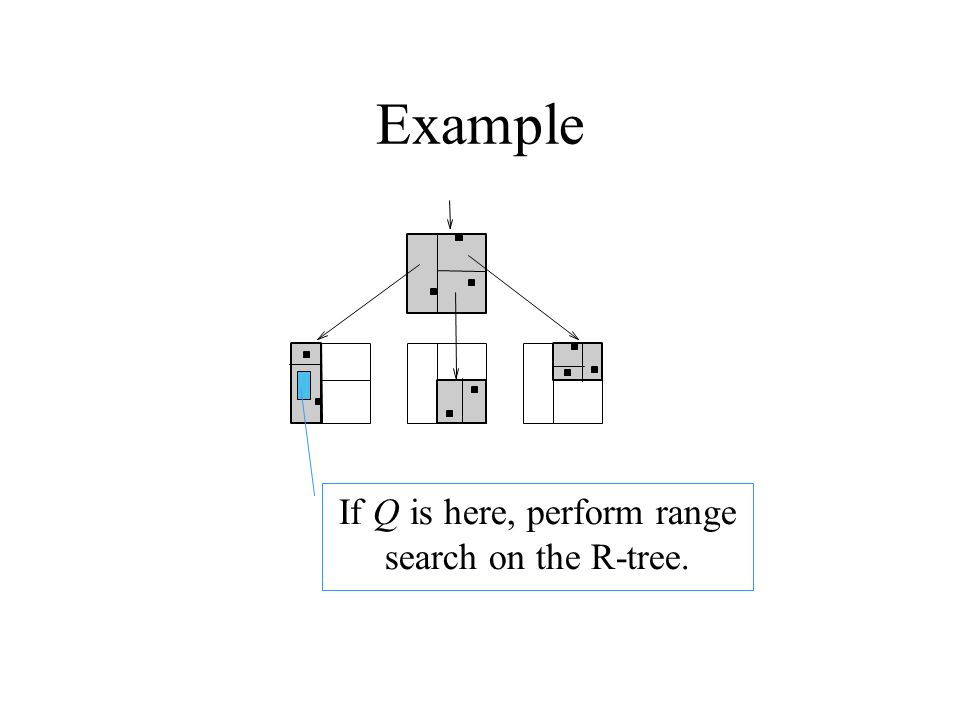 Example If Q is here, perform range search on the R-tree.