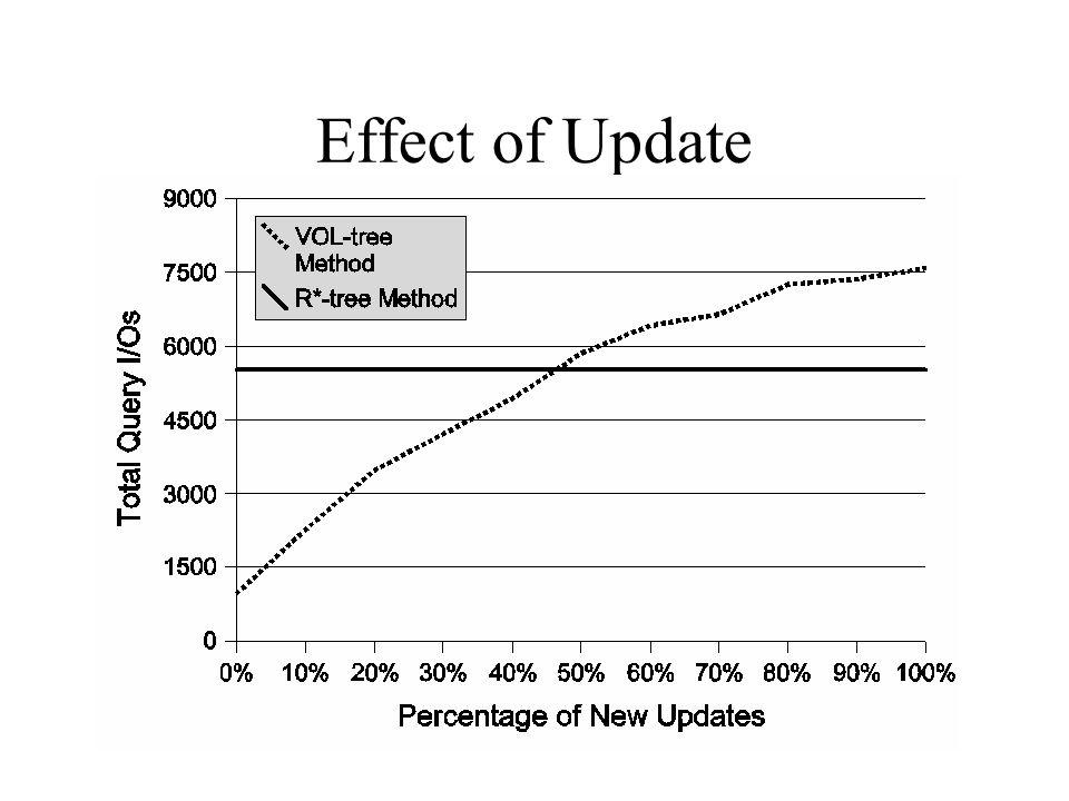 Effect of Update