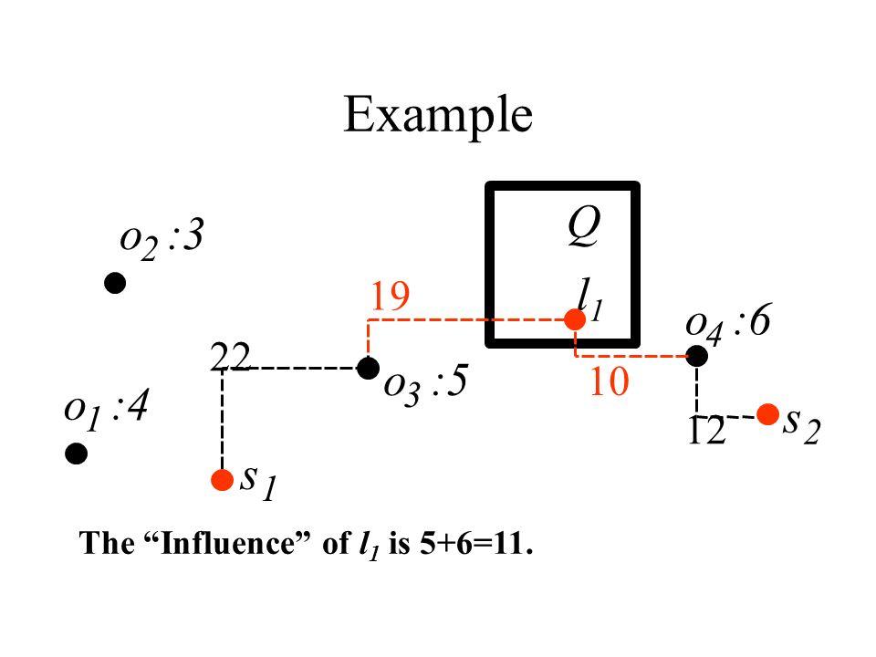 Example l1l1 1 s 2 o :3 2 o :4 1 o :6 4 12 18 s Q 19 22 o :5 3 The Influence of l 1 is 5+6=11.