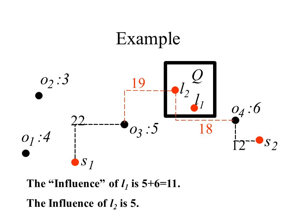 Comparison with R-tree Approach The R-tree approach examines all nn_buffers intersecting with Q.