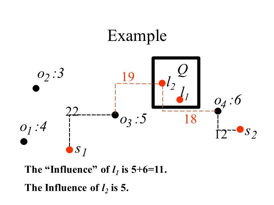 Example l1l1 1 s 2 o :3 2 o :4 1 o :6 4 12 18 s Q 19 22 o :5 3 The Influence of l 1 is 5+6=11. l2l2 The Influence of l 2 is 5.