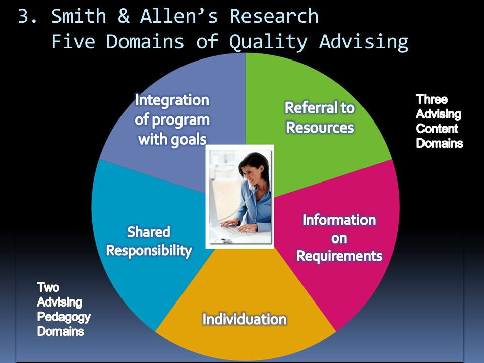3. Smith & Allens Research Five Domains of Quality Advising