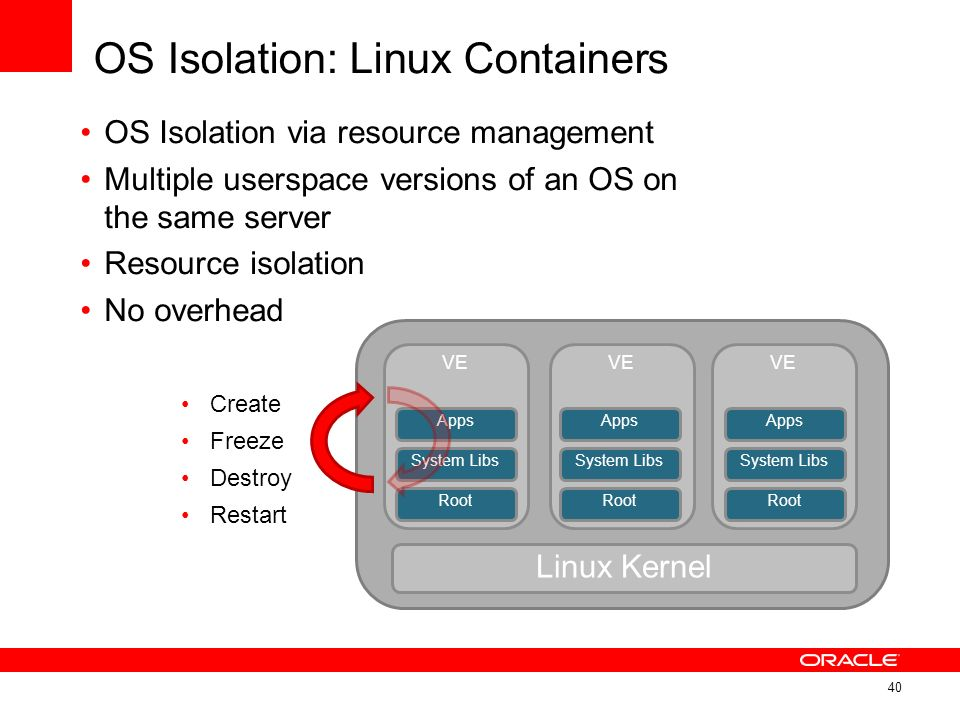 OS Isolation: Linux Containers OS Isolation via resource management Multiple userspace versions of an OS on the same server Resource isolation No over