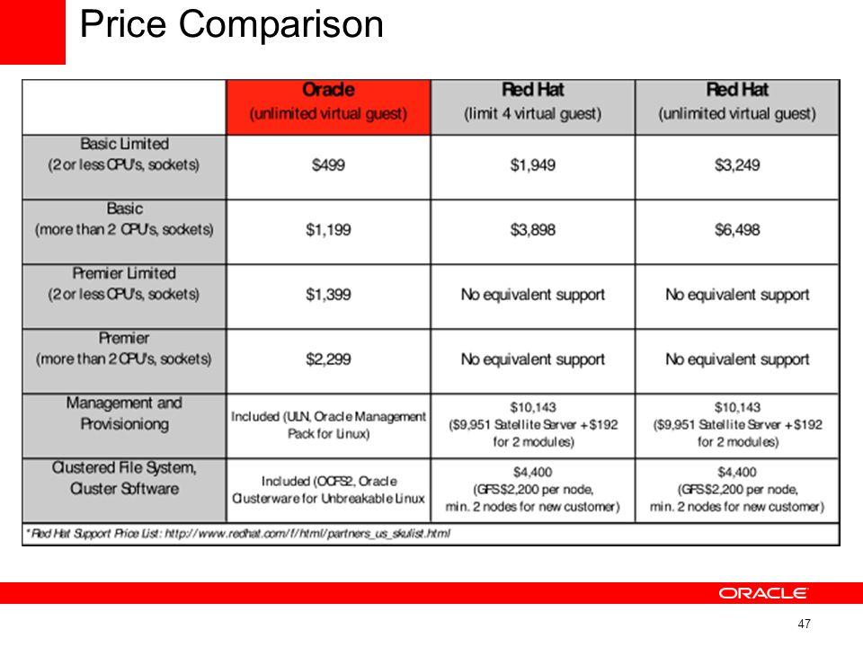 Price Comparison 47