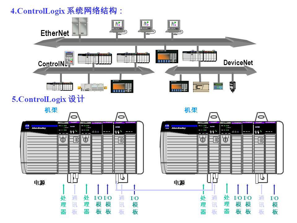 4.ControlLogix EtherNet ControlNet DeviceNet 5.ControlLogix Allen-Bradley A-B Quality ControlNET CHA CHB OK A#01 RUN REM PROG Logix5555 RUN OK RS232 B