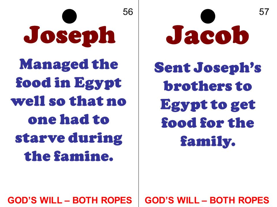 Joseph Managed the food in Egypt well so that no one had to starve during the famine. Jacob Sent Josephs brothers to Egypt to get food for the family.