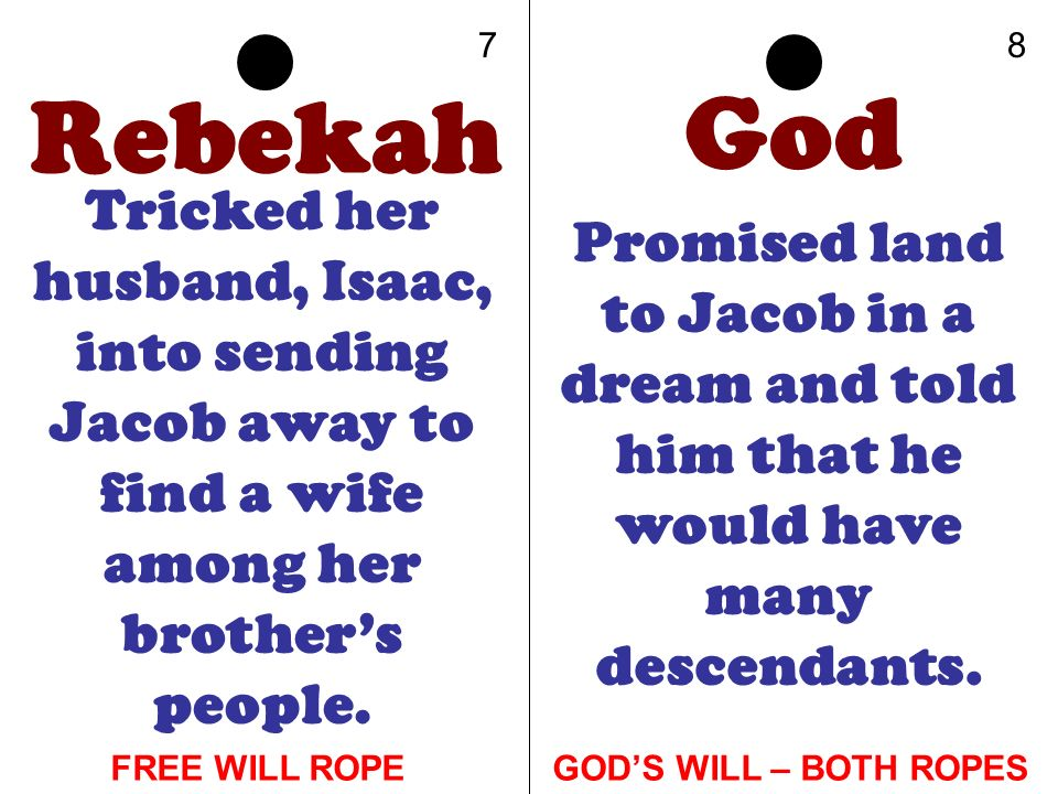 Rebekah Tricked her husband, Isaac, into sending Jacob away to find a wife among her brothers people. God Promised land to Jacob in a dream and told h