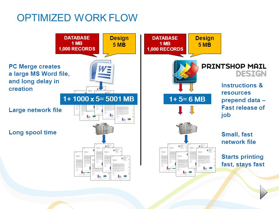 OPTIMIZED WORK FLOW DATABASE 1 MB 1,000 RECORDS Design 5 MB DATABASE 1 MB 1,000 RECORDS Design 5 MB 1+ 1000 x 5= 5001 MB 1+ 5= 6 MB Instructions & res