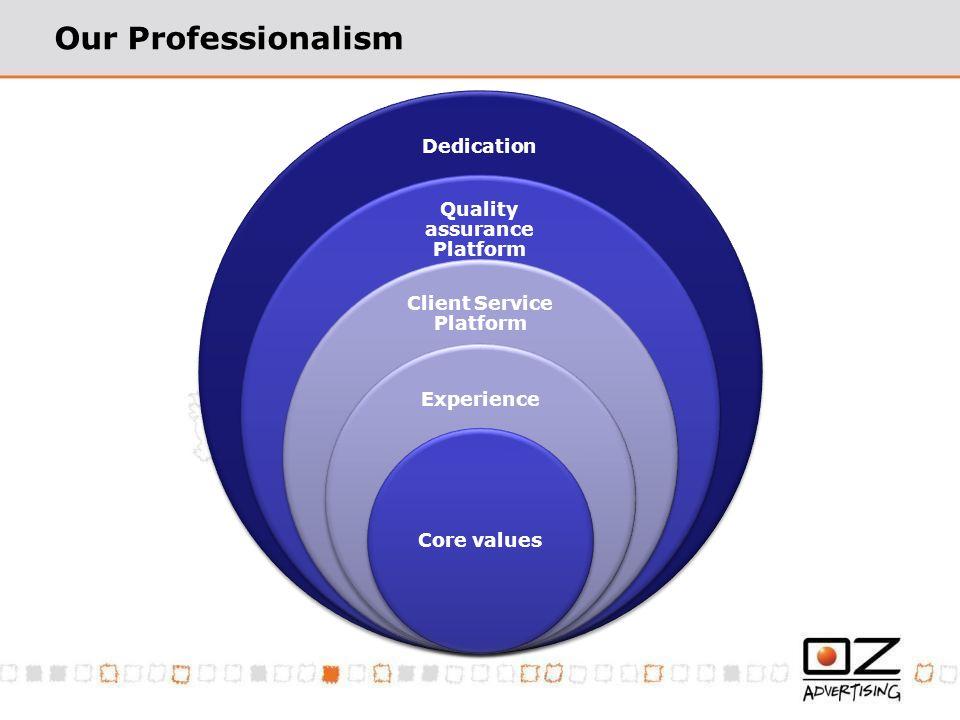 Our Professionalism Dedication Quality assurance Platform Client Service Platform Experience Core values