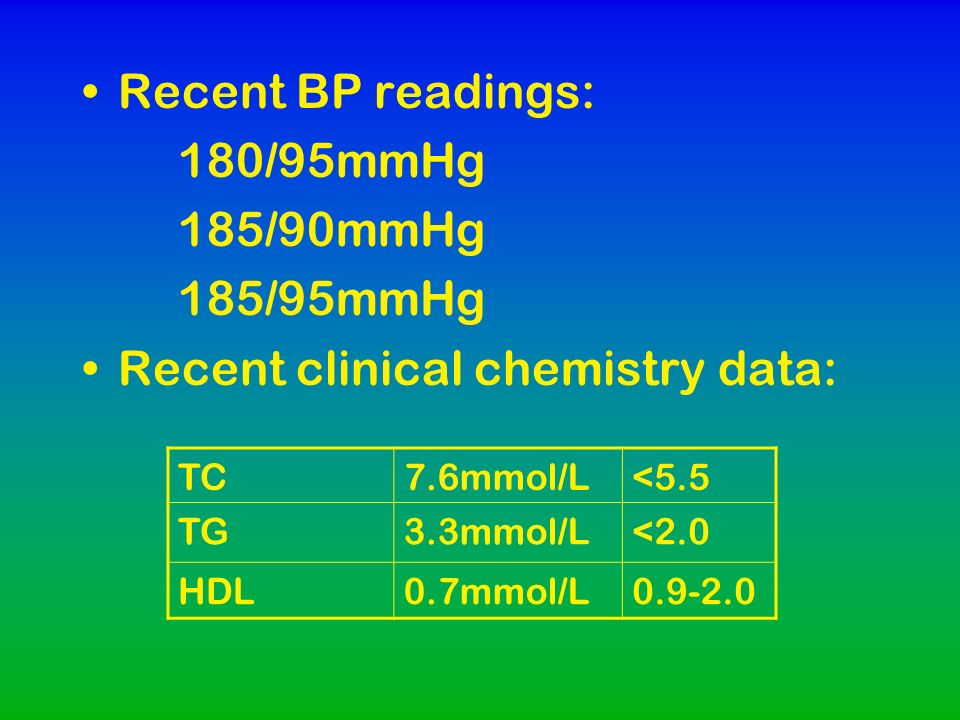 Recent BP readings: 180/95mmHg 185/90mmHg 185/95mmHg Recent clinical chemistry data: TC7.6mmol/L<5.5 TG3.3mmol/L<2.0 HDL0.7mmol/L0.9-2.0