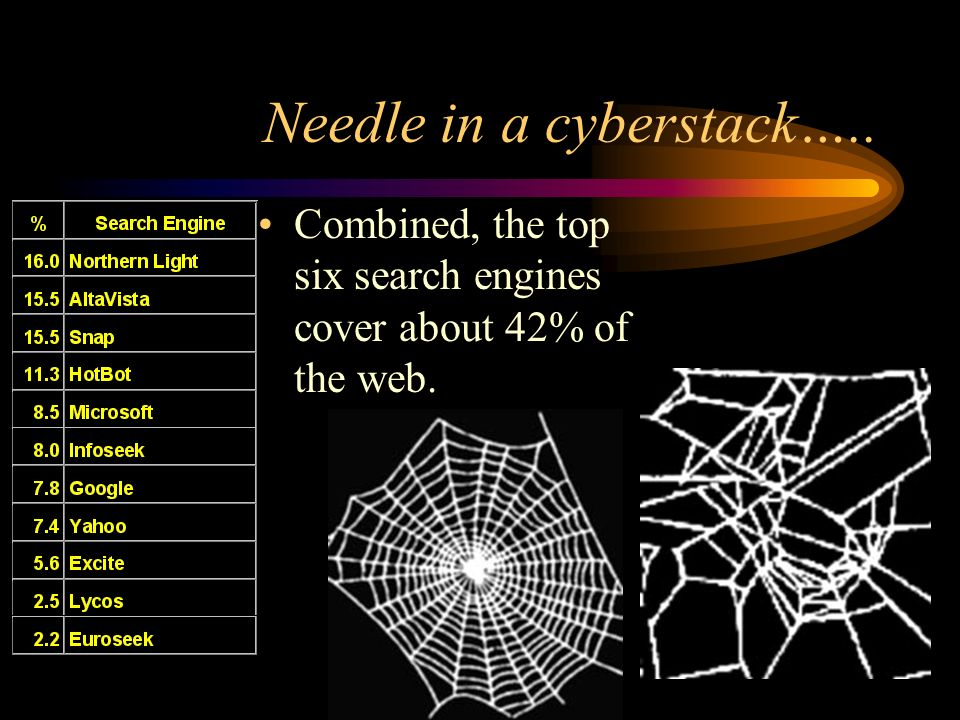 Needle in a cyberstack….. Combined, the top six search engines cover about 42% of the web.