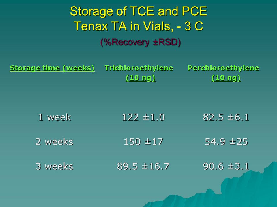 Storage of TCE and PCE Tenax TA in Vials, - 3 C (%Recovery ±RSD) Storage time (weeks) Trichloroethylene (10 ng) (10 ng)Perchloroethylene 1 week 122 ±1