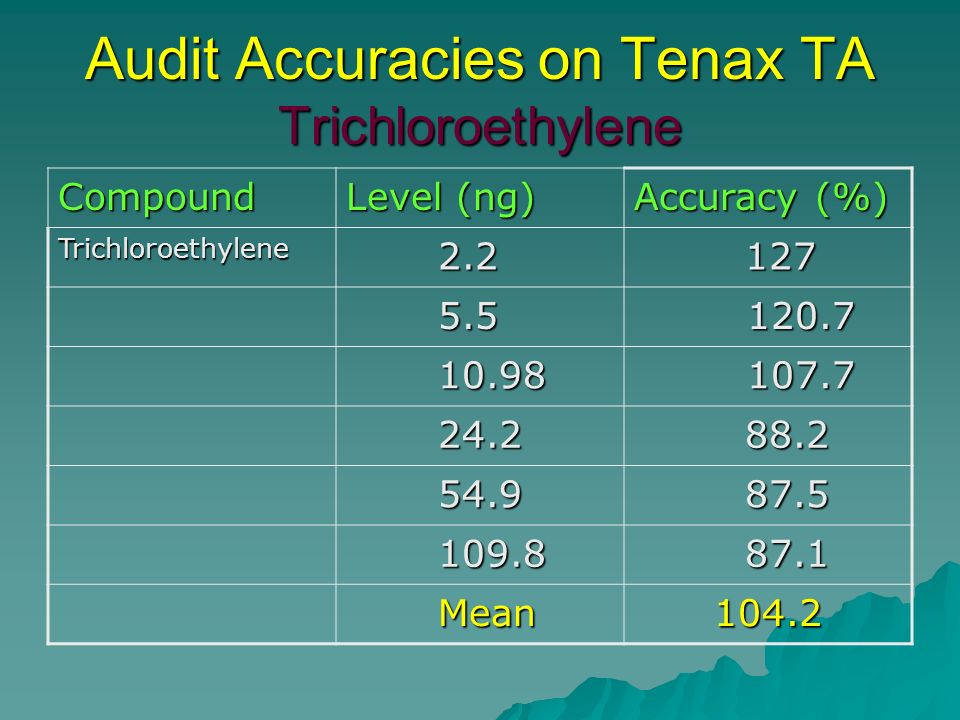 Audit Accuracies on Tenax TA Trichloroethylene Compound Level (ng) Accuracy (%) Trichloroethylene 2.2 2.2 127 127 5.5 5.5 120.7 120.7 10.98 10.98 107.