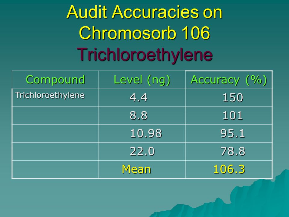Audit Accuracies on Chromosorb 106 Trichloroethylene Compound Level (ng) Accuracy (%) Trichloroethylene 4.4 4.4 150 150 8.8 8.8 101 101 10.98 10.98 95