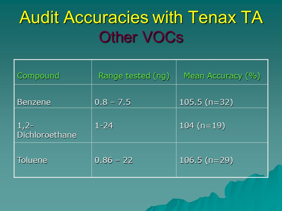 Audit Accuracies with Tenax TA Other VOCs Compound Range tested (ng) Mean Accuracy (%) Benzene 0.8 – 7.5 105.5 (n=32) 1,2- Dichloroethane 1-24 104 (n=