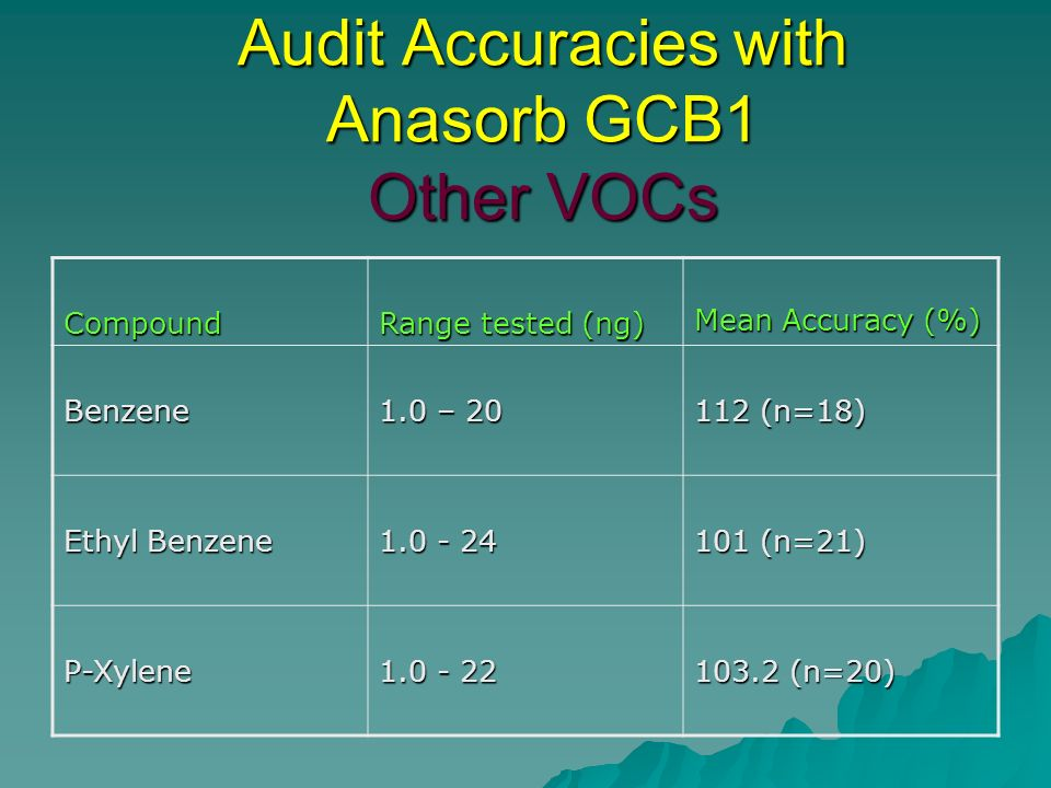 Audit Accuracies with Anasorb GCB1 Other VOCs Compound Range tested (ng) Mean Accuracy (%) Benzene 1.0 – 20 112 (n=18) Ethyl Benzene 1.0 - 24 101 (n=2