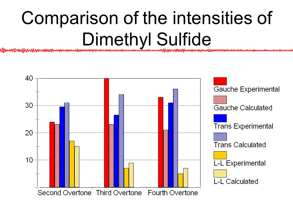 Comparison of the intensities of Dimethyl Sulfide