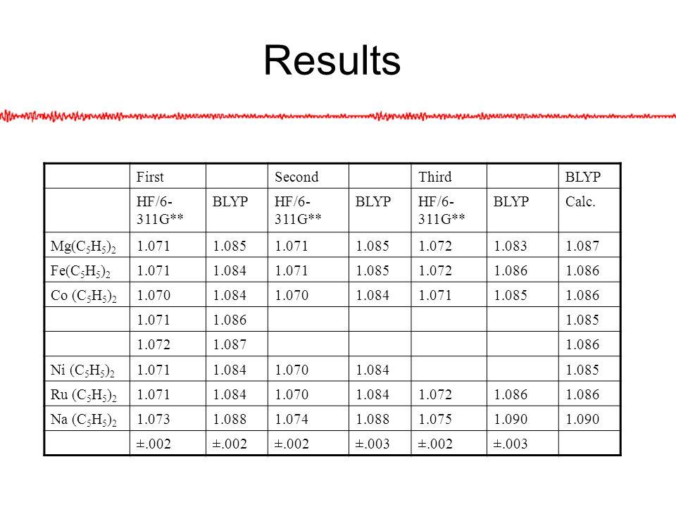 Results FirstSecondThirdBLYP HF/6- 311G** BLYPHF/6- 311G** BLYPHF/6- 311G** BLYPCalc. Mg(C 5 H 5 ) 2 1.0711.0851.0711.0851.0721.0831.087 Fe(C 5 H 5 )