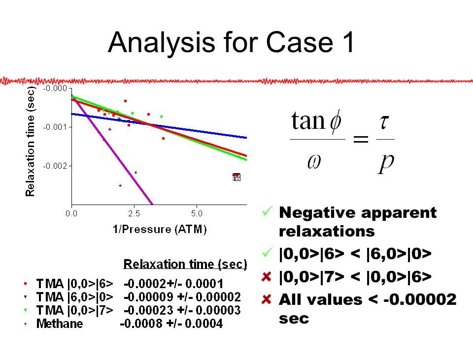 Analysis for Case 1 Negative apparent relaxations |0,0>|6> |0> |0,0>|7> |6> All values < -0.00002 sec
