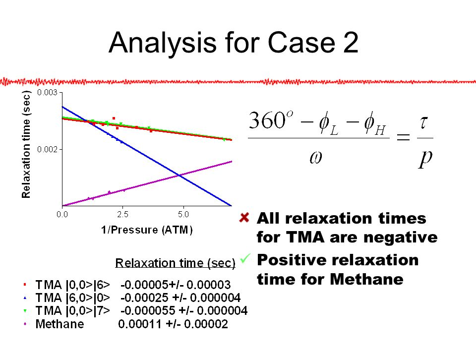 Analysis for Case 2 All relaxation times for TMA are negative Positive relaxation time for Methane