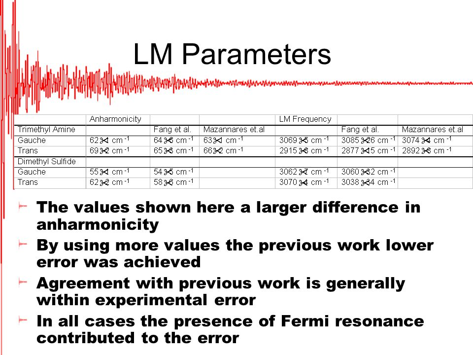 LM Parameters The values shown here a larger difference in anharmonicity By using more values the previous work lower error was achieved Agreement with previous work is generally within experimental error In all cases the presence of Fermi resonance contributed to the error
