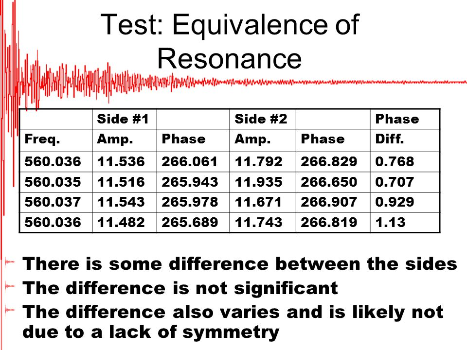 Test: Equivalence of Resonance There is some difference between the sides The difference is not significant The difference also varies and is likely not due to a lack of symmetry Side #1Side #2Phase Freq.Amp.PhaseAmp.PhaseDiff.