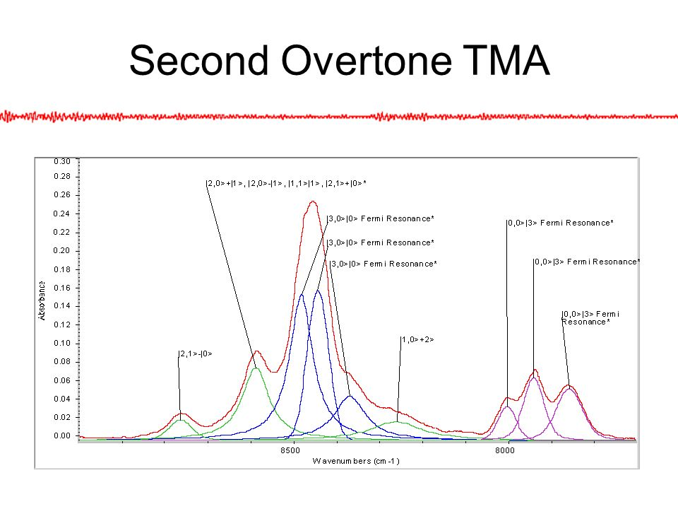 Summary Spectra collected: 1st-4th overtones of TMA d0-d9 1st-4th overtones of DMS Most peaks were assigned Predicted and experimental intensities match well (HCAO)LM model showed bias towards trans CH Possible evidence of coupling between the methyl groups