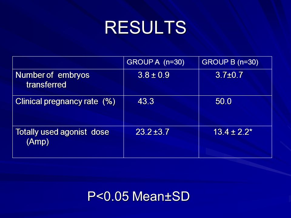 RESULTS GROUP A (n=30)GROUP B (n=30) Number of embryos transferred 3.8 ± 0.9 3.8 ± 0.9 3.7±0.7 3.7±0.7 Clinical pregnancy rate (%) 43.3 43.3 50.0 50.0 Totally used agonist dose (Amp) 23.2 ±3.7 23.2 ±3.7 13.4 ± 2.2* 13.4 ± 2.2* P<0.05 Mean±SD