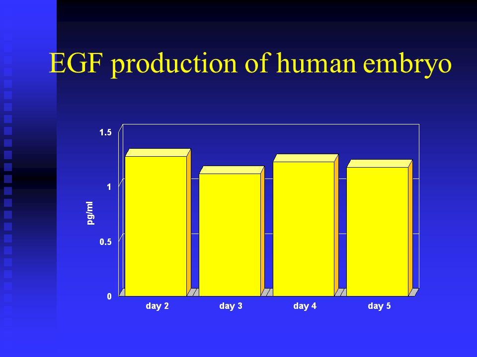 EGF production of human embryo