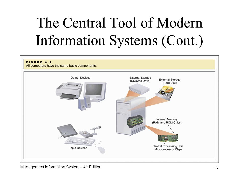 Management Information Systems, 4 th Edition 12 The Central Tool of Modern Information Systems (Cont.)