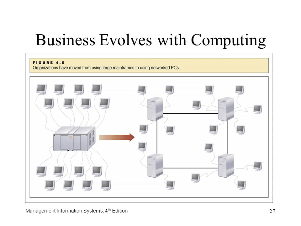Management Information Systems, 4 th Edition 27 Business Evolves with Computing