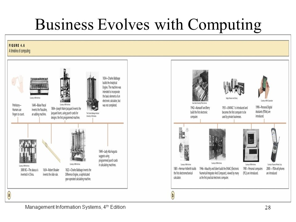 Management Information Systems, 4 th Edition 28 Business Evolves with Computing