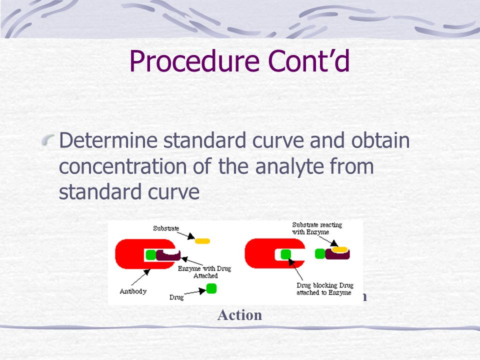 Procedure Contd Determine standard curve and obtain concentration of the analyte from standard curve Fig 3.8.1 EMIT Assay Components in Action
