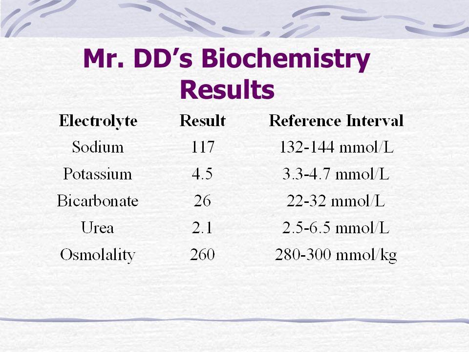 Mr. DDs Biochemistry Results