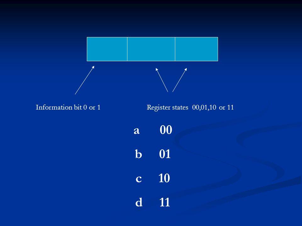 Information bit 0 or 1Register states 00,01,10 or 11 a 00 b 01 c 10 d 11