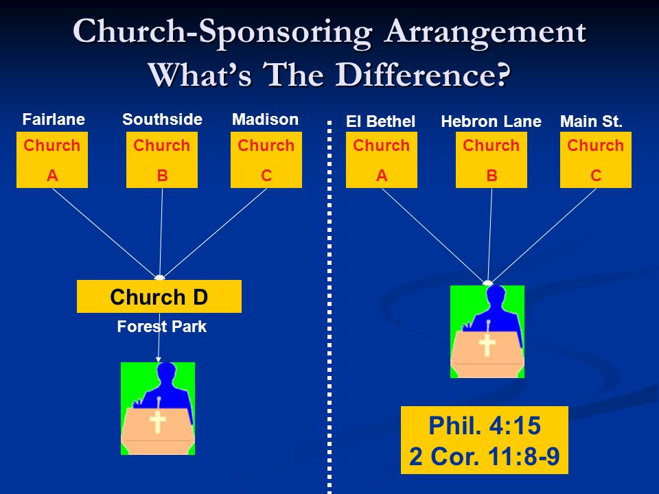 Church-Sponsoring Arrangement Whats The Difference.