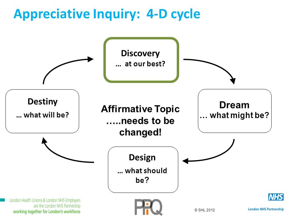 © SHL 2012 Appreciative Inquiry: 4-D cycle Discovery … at our best.