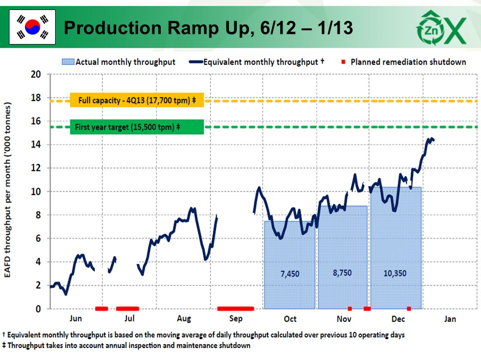 Production Ramp Up, 6/12 – 1/13
