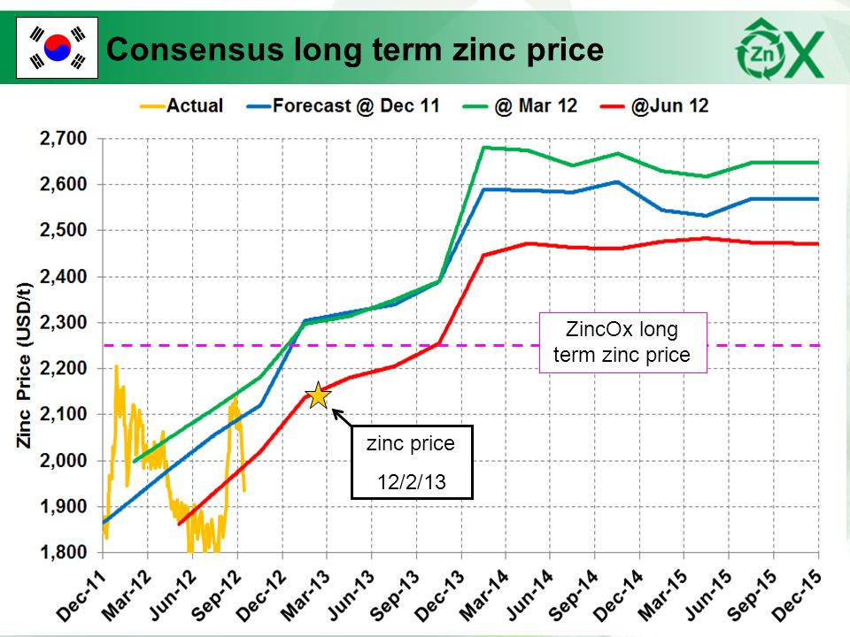 Confidential Consensus long term zinc price ZincOx long term zinc price zinc price 12/2/13
