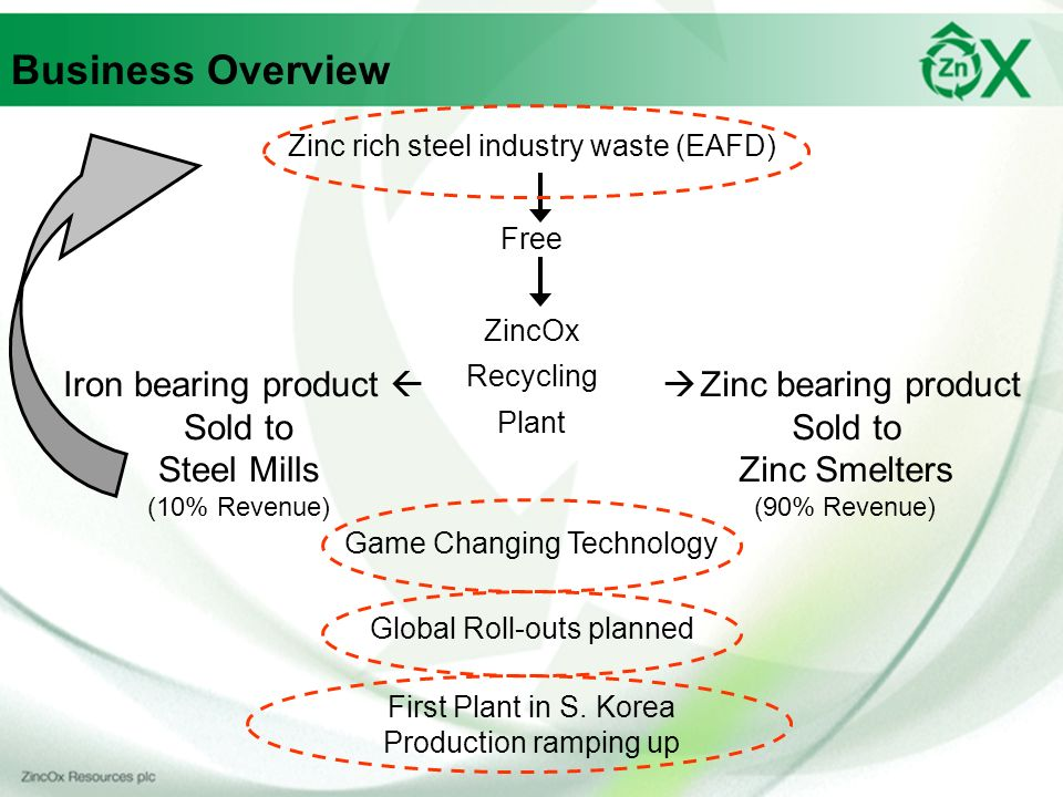 Business Overview Zinc rich steel industry waste (EAFD) Free ZincOx Recycling Plant Zinc bearing product Sold to Zinc Smelters (90% Revenue) Iron bearing product Sold to Steel Mills (10% Revenue) First Plant in S.