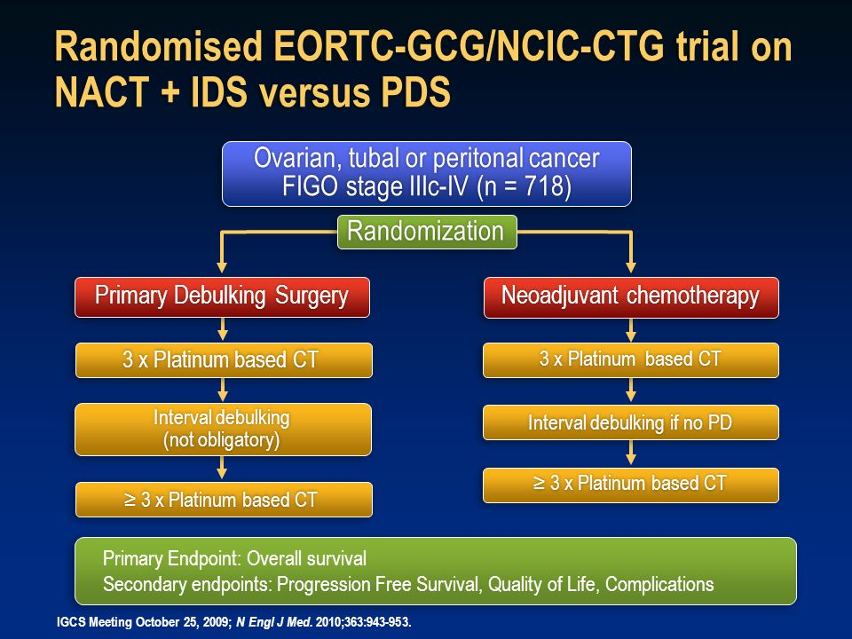 Randomization Randomised EORTC-GCG/NCIC-CTG trial on NACT + IDS versus PDS Ovarian, tubal or peritonal cancer FIGO stage IIIc-IV (n = 718) Ovarian, tu