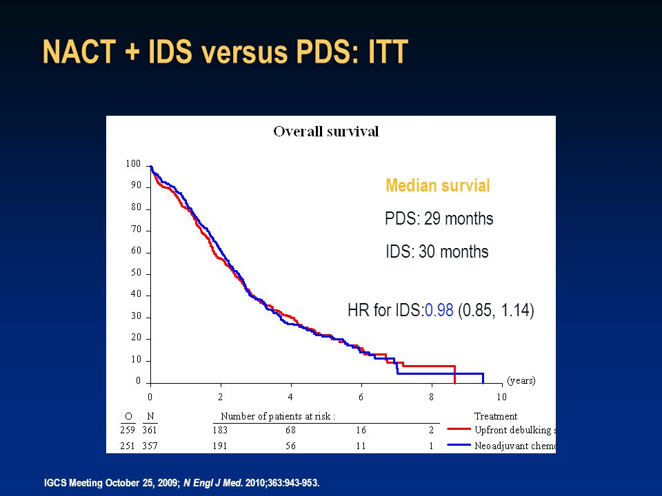 NACT + IDS versus PDS: ITT Median survial PDS: 29 months IDS: 30 months HR for IDS:0.98 (0.85, 1.14) IGCS Meeting October 25, 2009; N Engl J Med. 2010