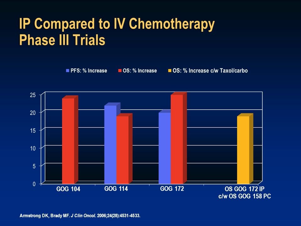 IP Compared to IV Chemotherapy Phase III Trials GOG 104 GOG 114GOG 172 OS GOG 172 IP c/w OS GOG 158 PC Armstrong DK, Brady MF. J Clin Oncol. 2006;24(2