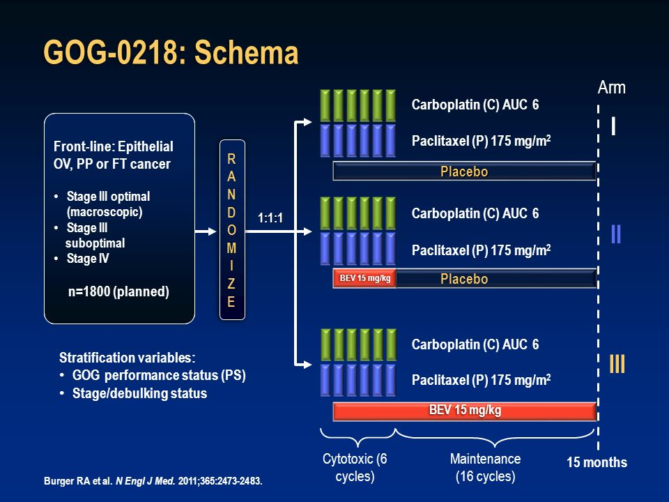 GOG-0218: Schema Front-line: Epithelial OV, PP or FT cancer Stage III optimal (macroscopic) Stage III suboptimal Stage IV n=1800 (planned) Carboplatin
