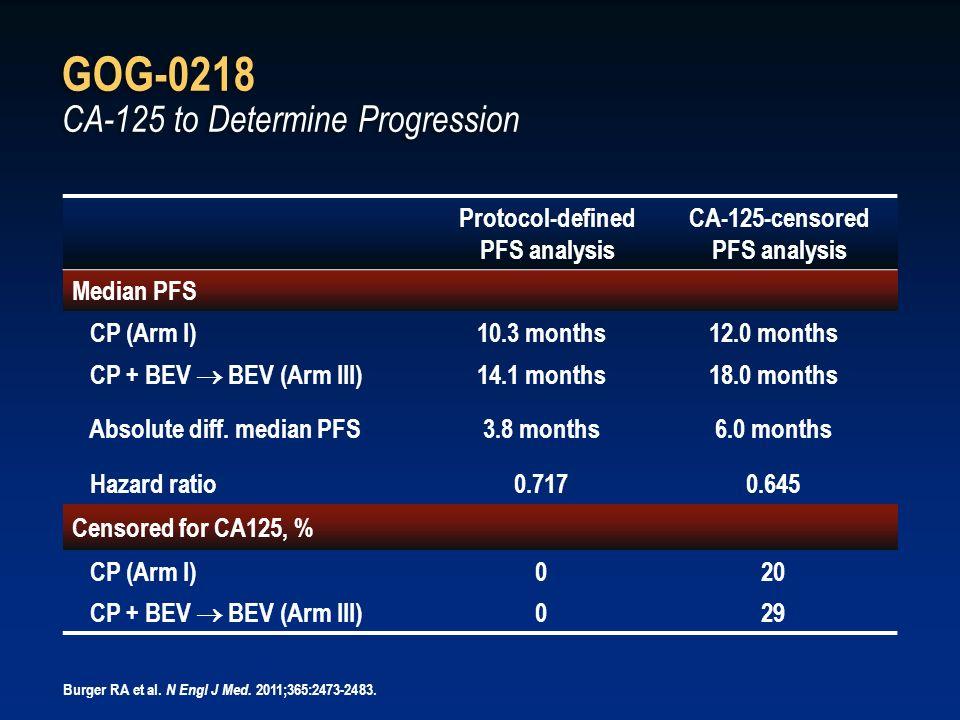 GOG-0218 CA-125 to Determine Progression Protocol-defined PFS analysis CA-125-censored PFS analysis Median PFS CP (Arm I)10.3 months12.0 months CP + B