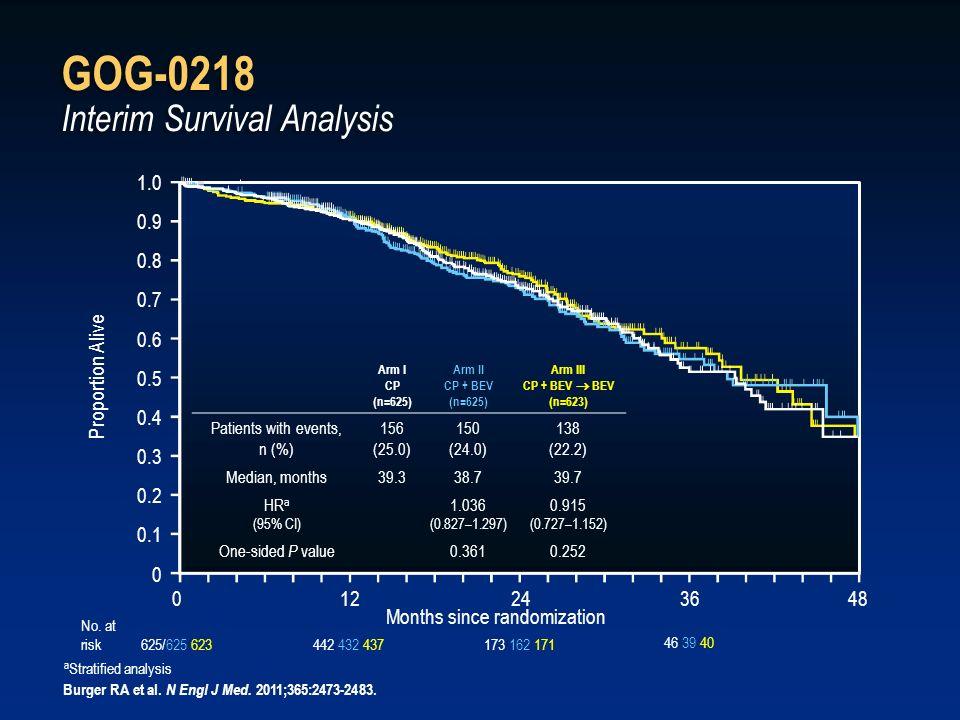 GOG-0218 Interim Survival Analysis Proportion Alive Months since randomization 1.0 0.9 0.8 0.7 0.6 0.5 0.4 0.3 0.2 0.1 0 012243648 a Stratified analys
