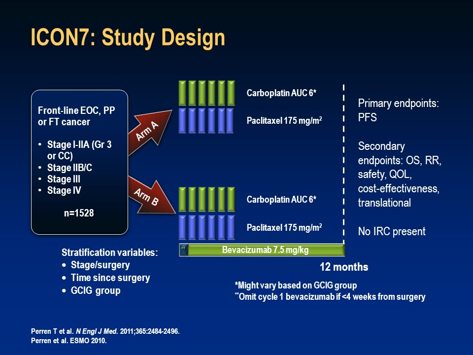 ICON7: Study Design Stratification variables: Stage/surgery Time since surgery GCIG group *Might vary based on GCIG group ** Omit cycle 1 bevacizumab